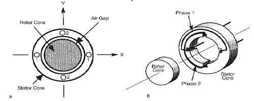 simplified diagram of a two-phase ac motor (left), and cross-section of a  two-phase ac motor showing phase 1 and phase 2 windings (right)