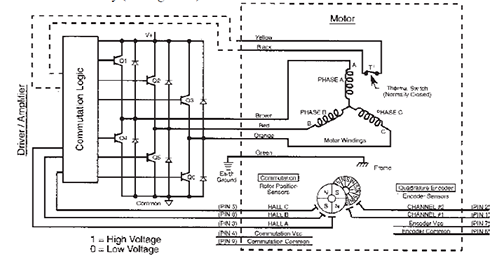 dc motors schematic diagram of a brushless dc motor and control